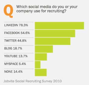Facebook And Twitter Becoming More Important For Job Recruitment – Mike Sachoff